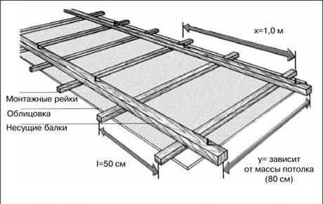 Обрешетка для обшивки потолка вагонкой