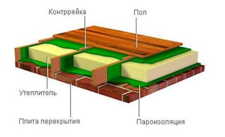 Схема утепления и изоляции
