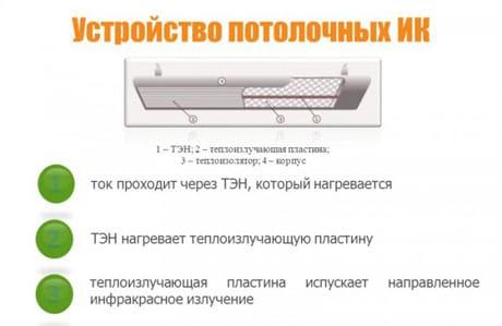 Устройство потолочного обогревателя