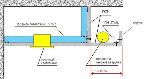 Схема установки короба из гипсокартона
