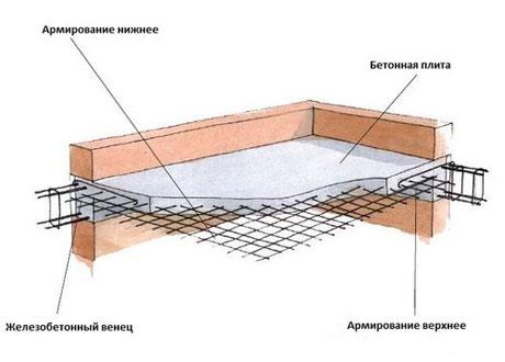 Конструкция межэтажного перекрытия