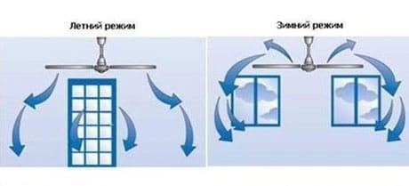 Режимы работы люстры-вентилятора