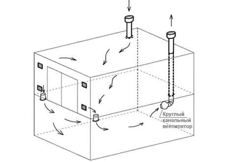Система вентиляции в гараже