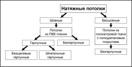 классификация потолков