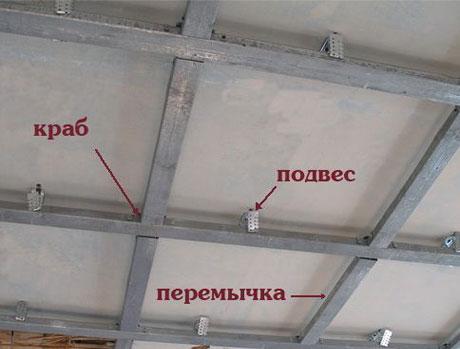Конструкция каркаса подвесного потолока