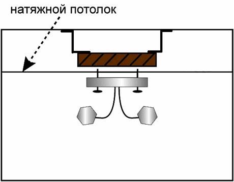 Правило установки светильника на натяжной потолок