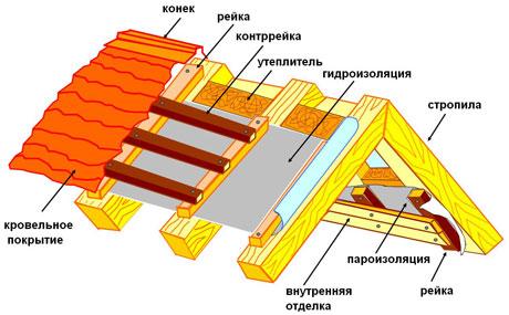 Крыша с утеплением и пароизоляцией