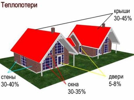 Теплопотери загородного дома