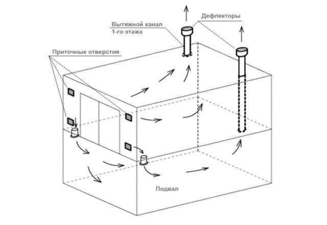 Устройство естественной вентиляции в гараже с подвалом