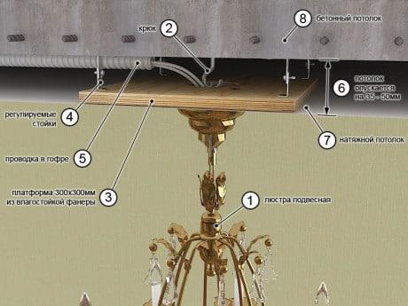 крепления люстры к бетонному потолку